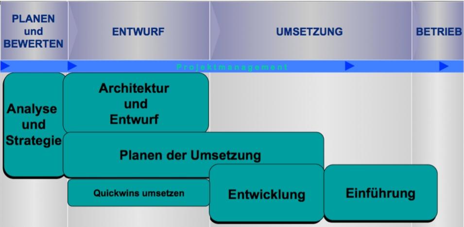 CZH Phasen