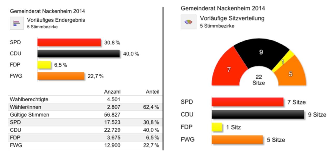 Gemeinderat Nackenheim 2014