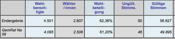 Wahlbeteiligung 2014