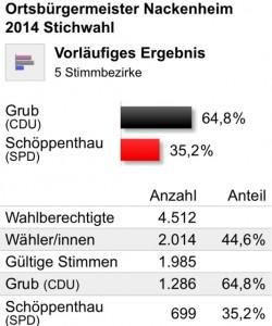 Stichwahl Nackenheim 2014