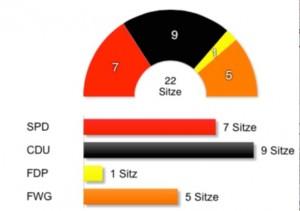 Gemeinderat Nackenheim Verteilung 2014