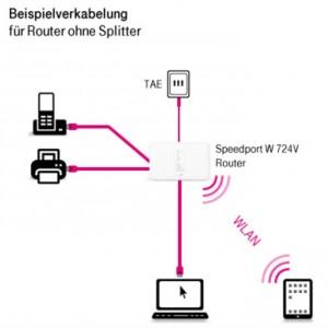 Router ohne Splitter