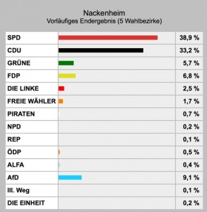 wahl 2016 Nackenheim